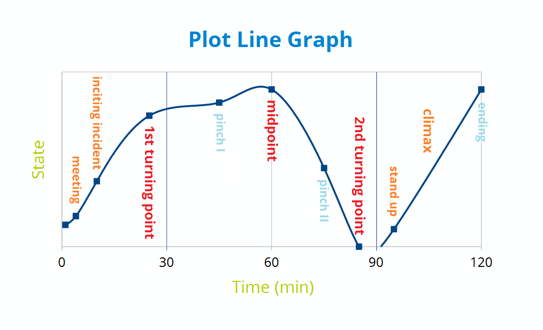 storytelling techniques plot line graph