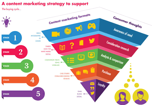 marketing fails content marketing funnel