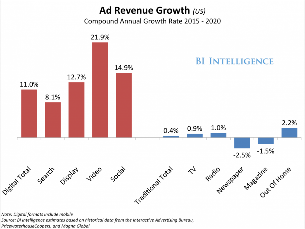 native video advertising ad revenue growth