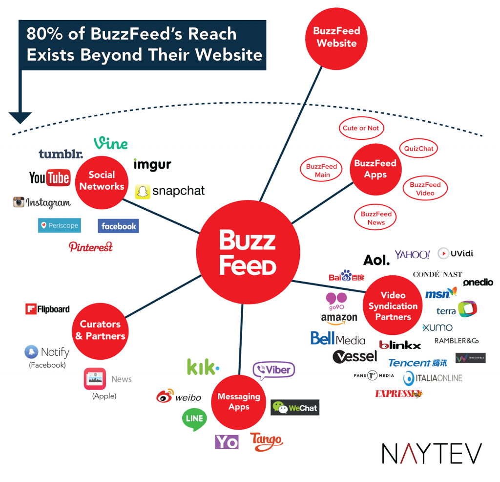 facebook advertising guidelines buzzfeed reach