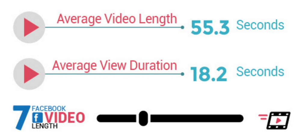 native video advertising FB view duration