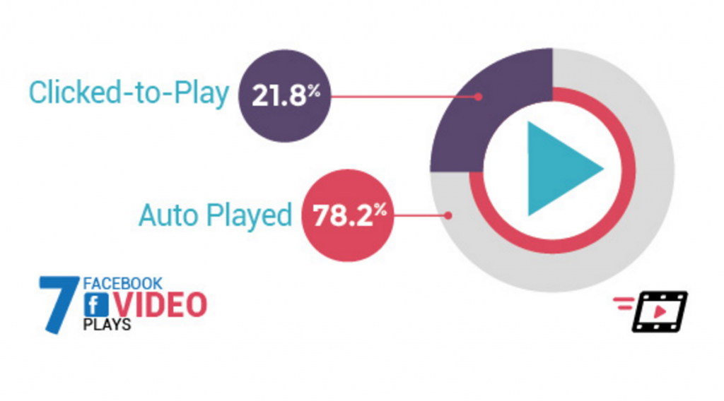 native video advertising autoplay vs clicked