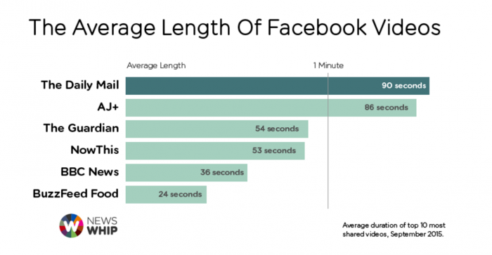 native video advertising FB avg length