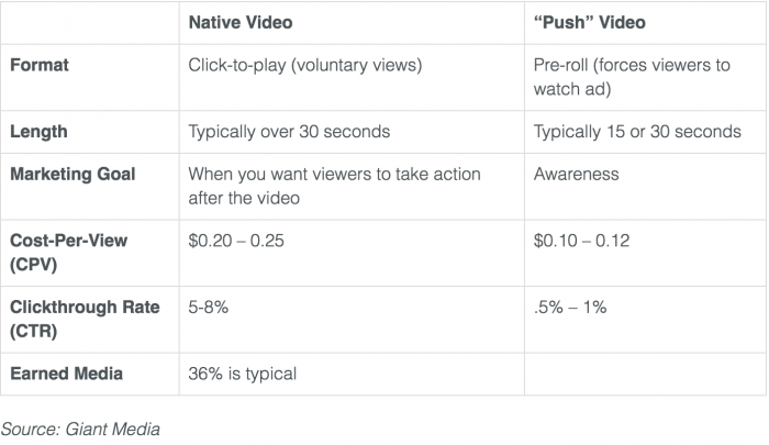 native video advertising native vs push