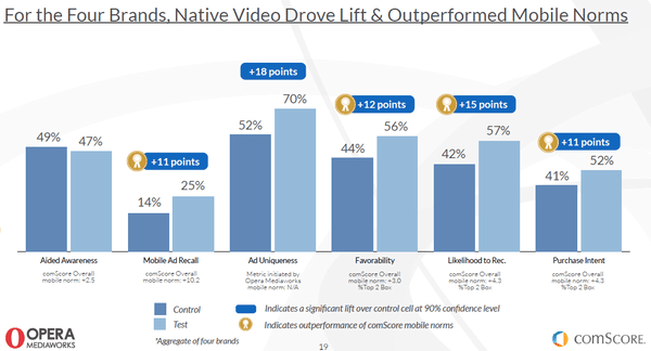 native video advertising brand lift