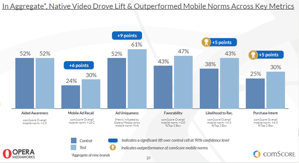 native video advertising performance graph
