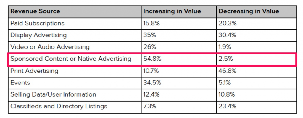 facebook advertising guidelines revenue sources
