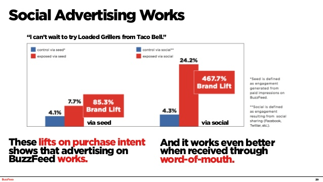 facebook advertising guidelines buzzfeed lift purchasing intent