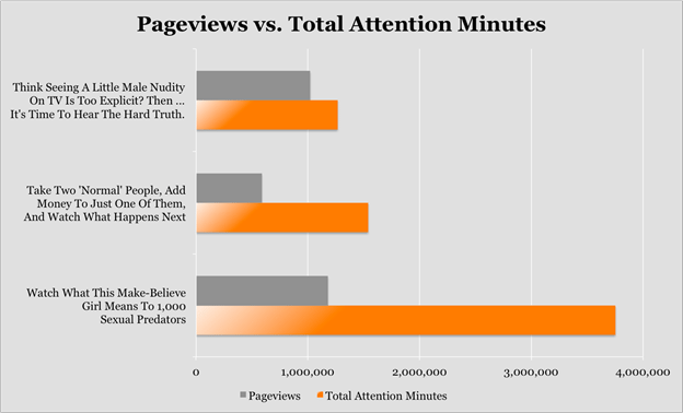 user engagement metrics - pageviews