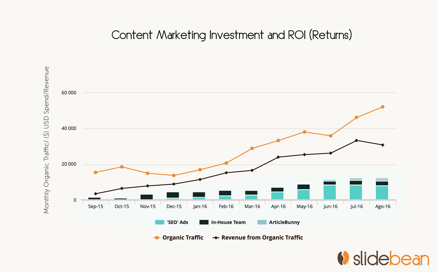 content marketing roi and investment