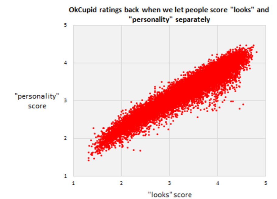 OKCupid ratings