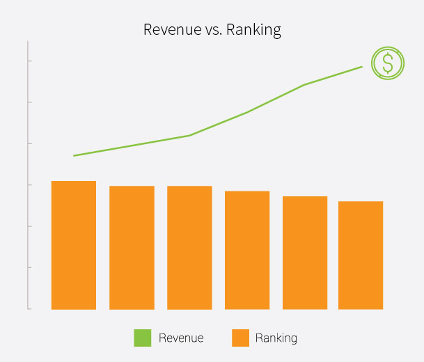 revenue vs ranking