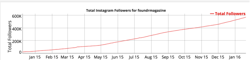 foundr total instagram followers big data