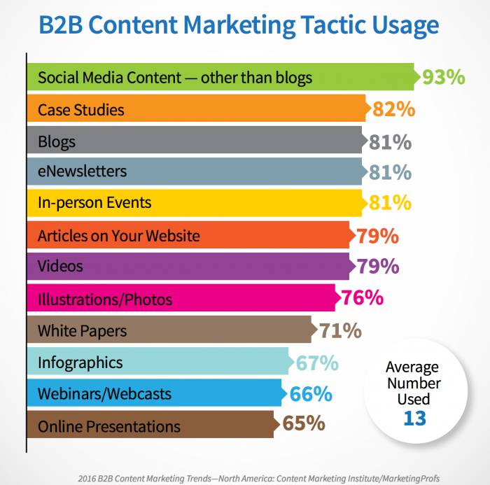 b2b content marketing tactics