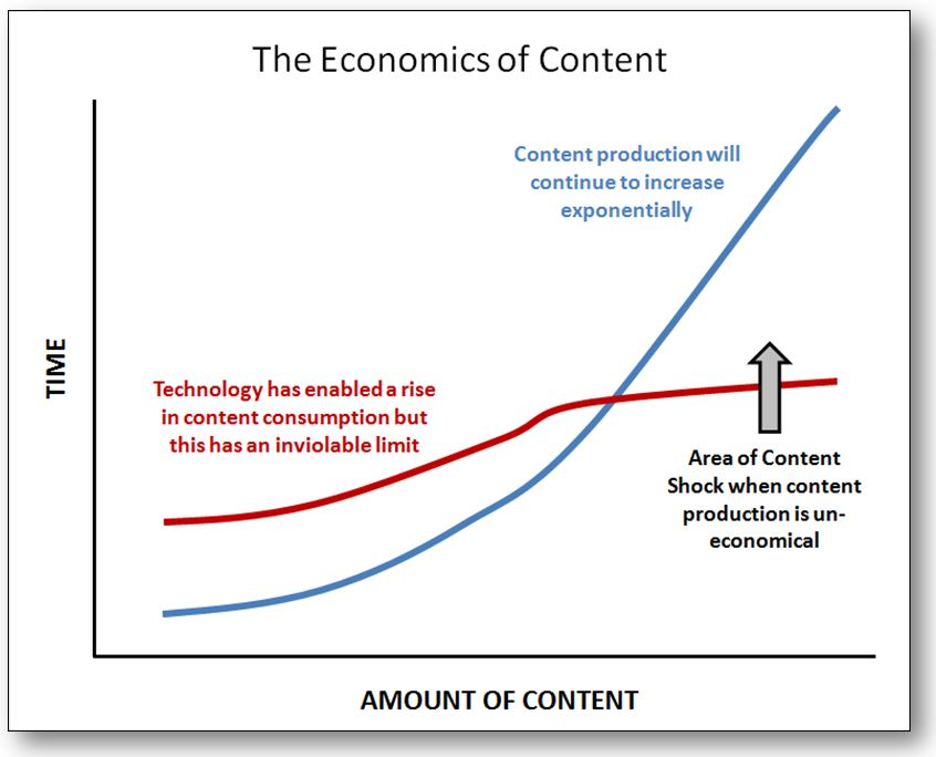economics of content data