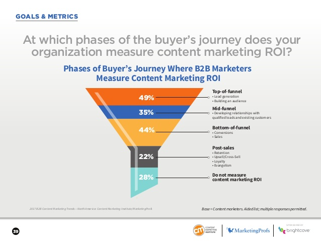 buyer's journey roi