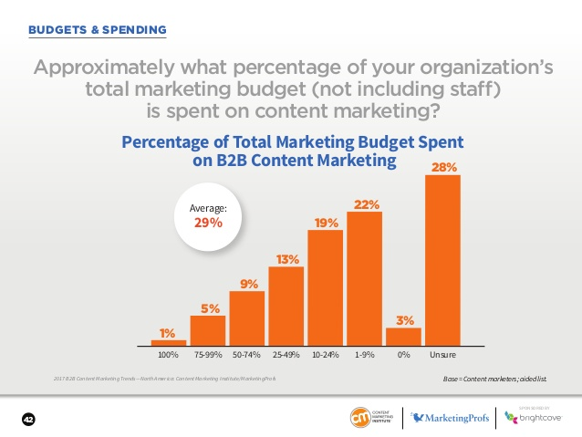 b2b content marketing budget spend